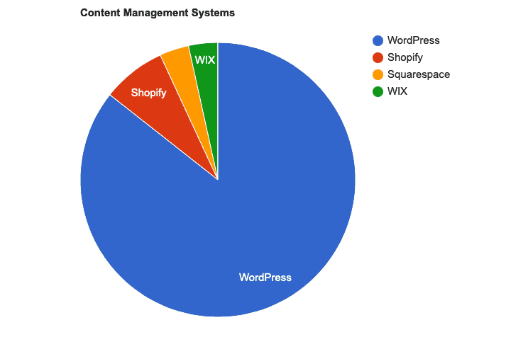 Pie Chart showing that WordPress is the most popular CMS